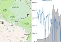 Dados do percurso de Puerto Maldonado até Cusco