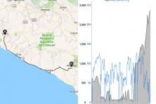 Dados do percurso de Nasca até Arequipa