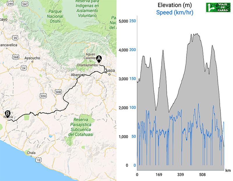 Dados do percurso de Ollantaytambo até Nasca